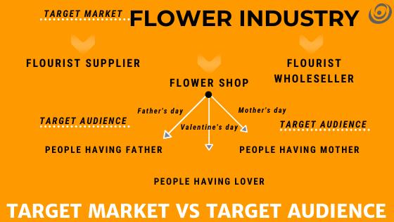 Target MARKET VS TARGET AUDIENCE by ENSETT